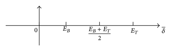 (a) Original range of the fuzzy variables