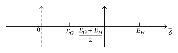(b) The longitudinal axis is being moved to the right