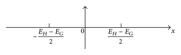(c) Original range of the fuzzy variables after the longitudinal axis is moved