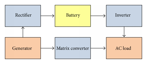 (a) BBS with matrix converter
