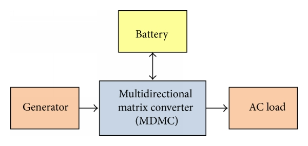 (b) BBS with multidirectional matrix converter