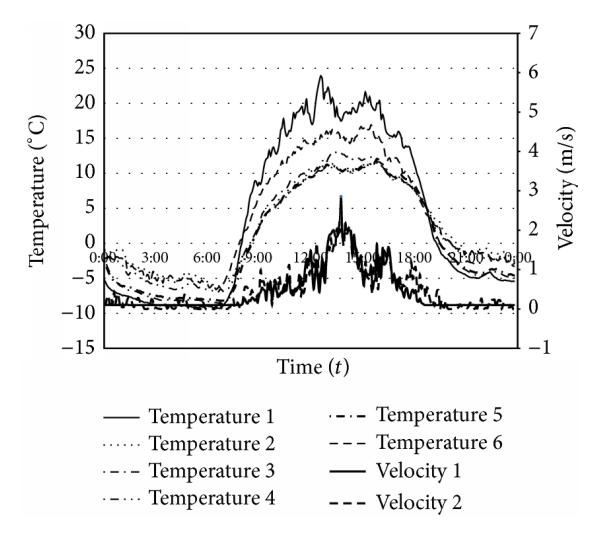 (a) Temperature and wind velocity distribution on clear days with temperature reversal by point