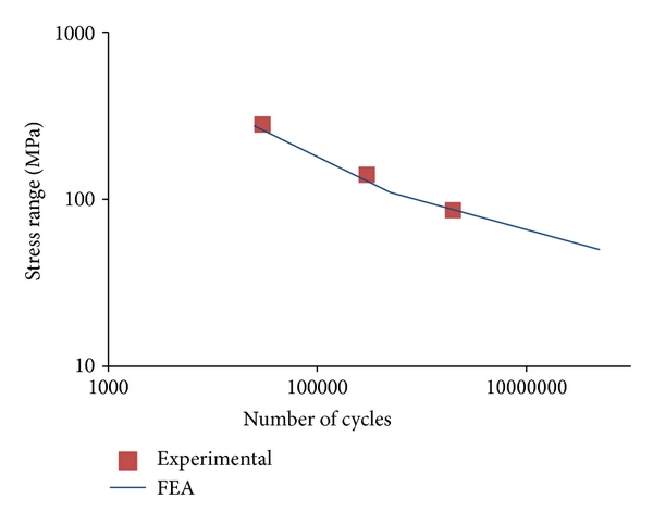 (b) S-N curve in experimental and numerical studies [37]