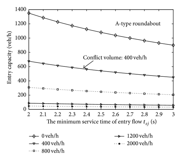 (a) The minimum service time of entry flow