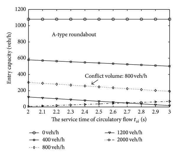 (b) The average service time of circulatory flow
