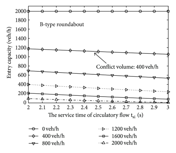 (b) The average service time of circulating flow