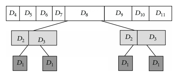 (d) Broadcast tree with height 2