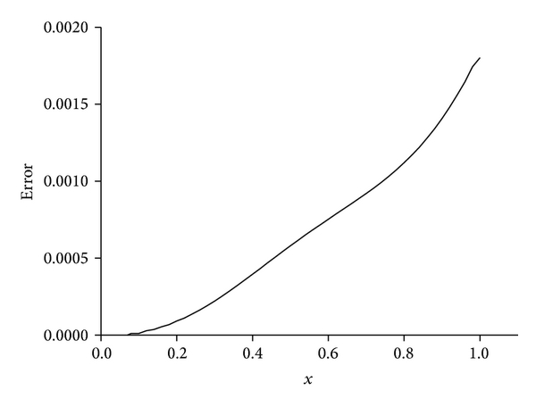 780269.fig.007