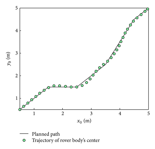(c) Trajectory of rover's center
