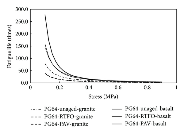 (a) Different aggregates and PG64-22 binder at 20°C