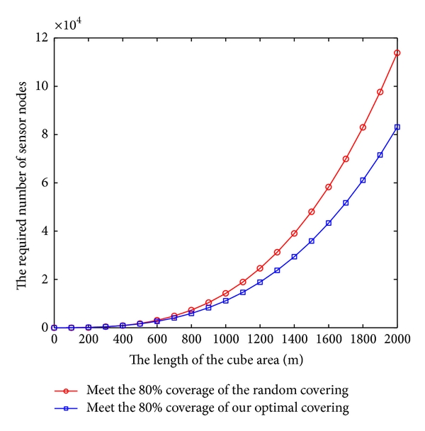 (a) The condition of 80% coverage