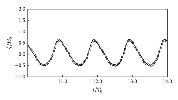 (a) Station 2 (—: numerical model, ○: experimental data)