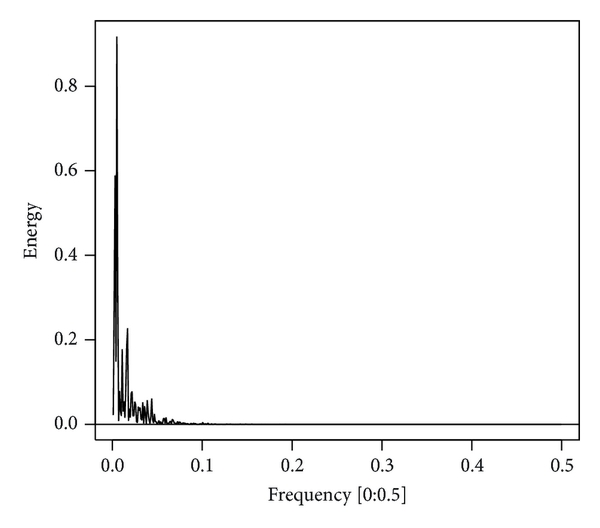 (a) The complete periodogram with its frequency range is from 0 to 0.05
