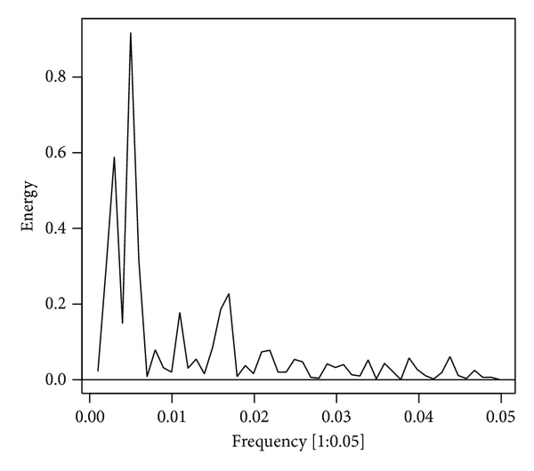 (b) Local amplification periodogram with the frequency range is from 1 to 0.05