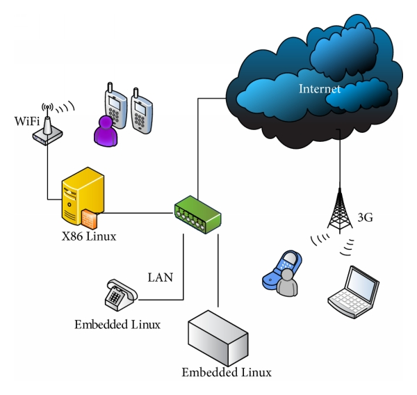 Figure 9 Design And Implementation Of A Voip Broadcasting Service Over Embedded Systems In A Heterogeneous Network Environment