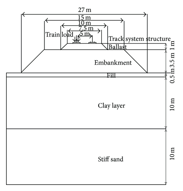 (c) Geometry of track-embankment-ground system