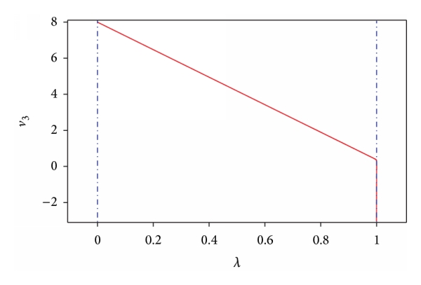(a) Homotopy path for initial point