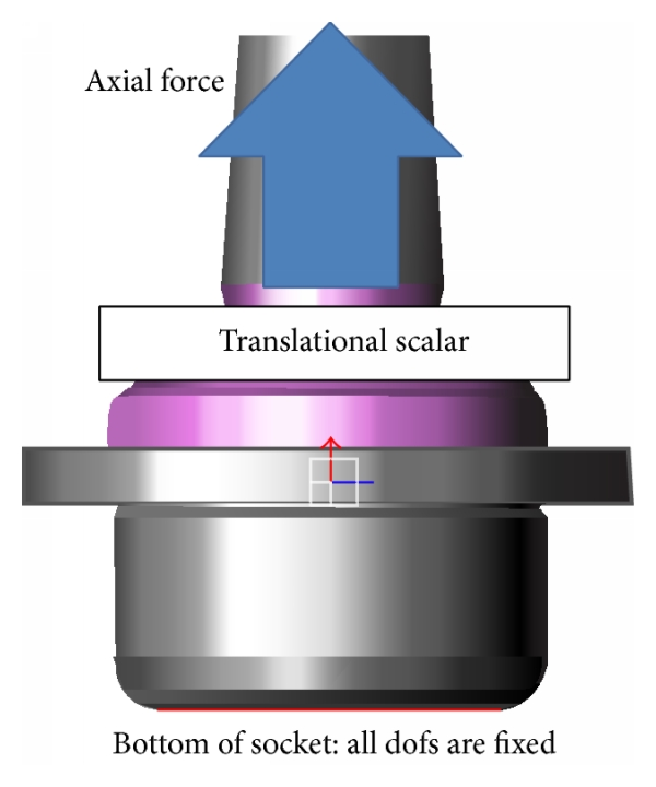 (a) Axial stiffness condition