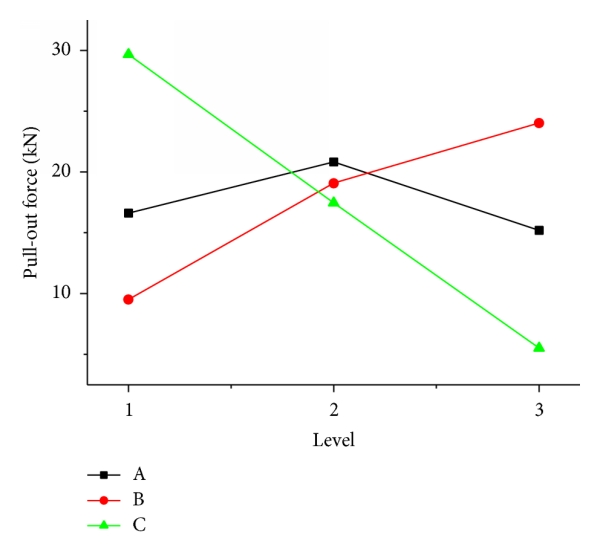 (a) Effect for pull-out force
