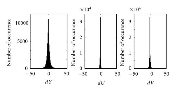 (a) Histogram of     𝑑 𝑋     for endoscopic image