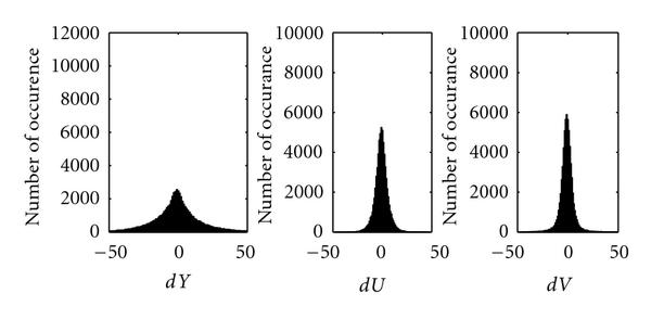 "(b) Histogram of     𝑑 𝑋     for standard ""baboon"" image"