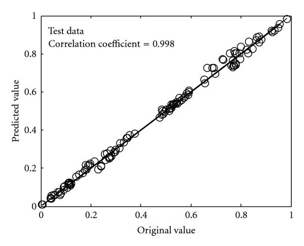 (a) Scatter plot of estimated and original values for the noise model with normalized test data