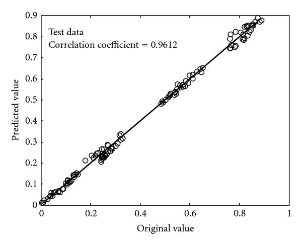 (b) Scatter plot of estimated and original values for the power model with normalized test data