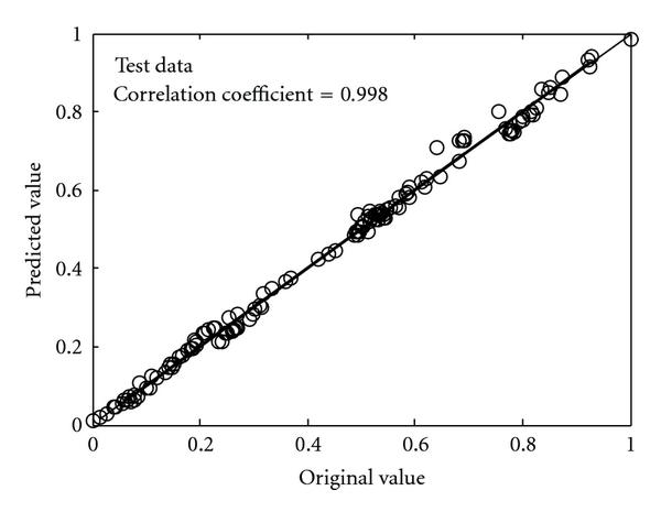 (c) Scatter plot of estimated and original values for the impedance model with normalized test data