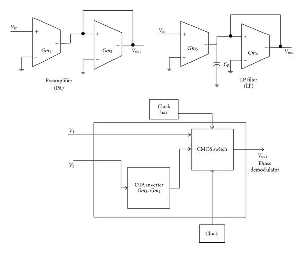 (b) OTA-C realizations of amplifier and filter