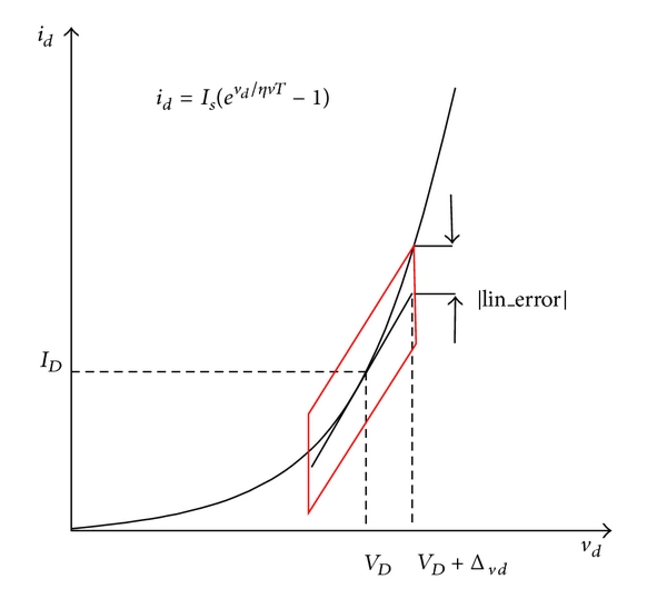(b) Approximation of accurate model