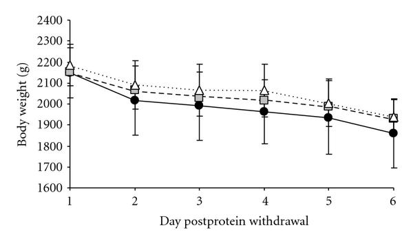 (a) Live weight change (g) during protein withdrawal