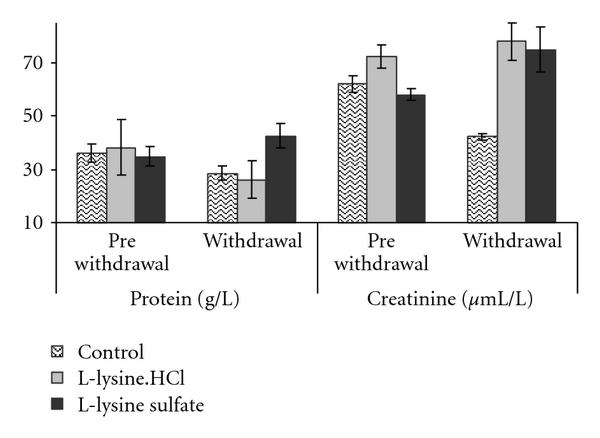 (c) Serum protein (g/L) and creatinine (μmol/L) prior to and after protein withdrawal